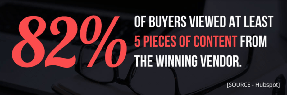 82% of buyers viewed at least 5 pieces of content from the winning vendor